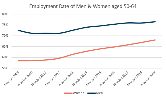 UK Employment Rate Men & Women Aged 50-64