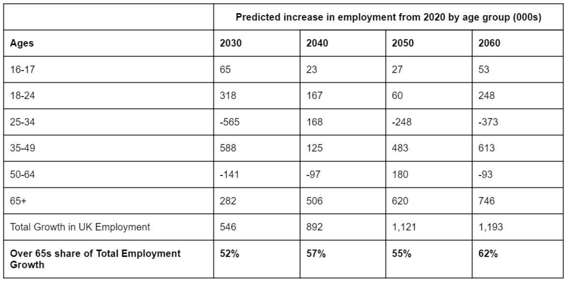 predicted increase in employment from 2020 by age group